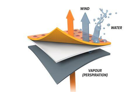 gxe fabric waterproof windproof