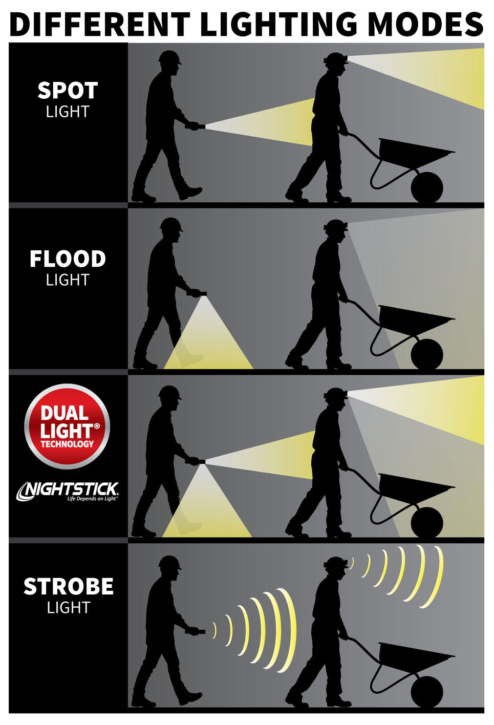 Overview of different types of work lights